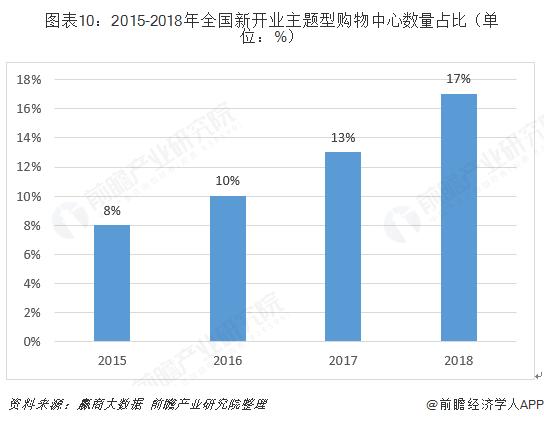 图表10:2015-2018年全国新开业主题型购物中心数量占比(单位:%)