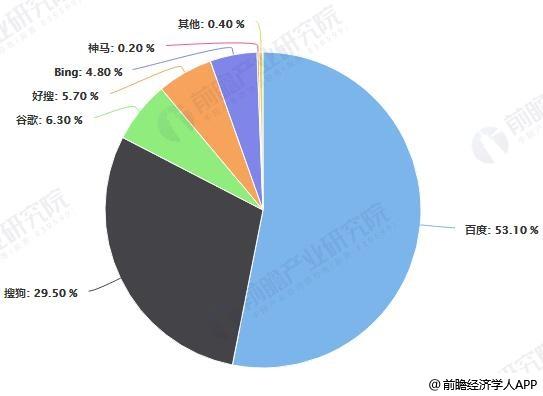 截止至2019年6月中国PC端搜索引擎市场份额情况