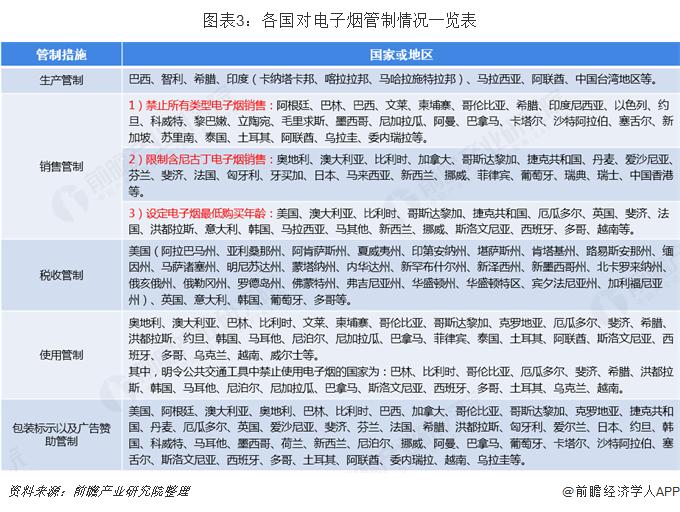 图表3:各国对电子烟管制情况一览表