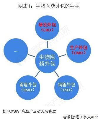 图表1:生物医药外包的种类
