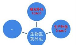 2018中国医药外包行业发展现状和市场前景分析,企业瞄准国际市场【组图】