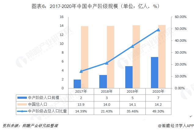 图表6:2017-2020年中国中产阶级规模(单位:亿人,%)