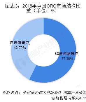 图表3:2018年中国CRO市场结构比重(单位:%)