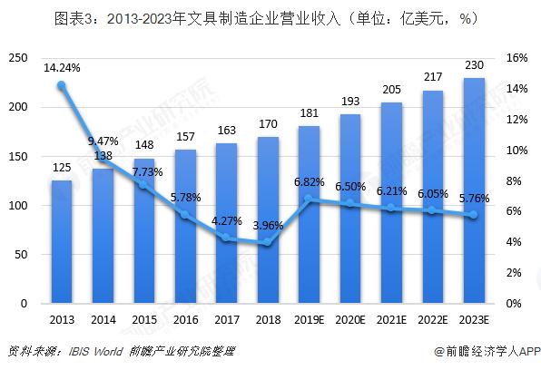 图表3:2013-2023年文具制造企业营业收入(单位:亿美元,%)