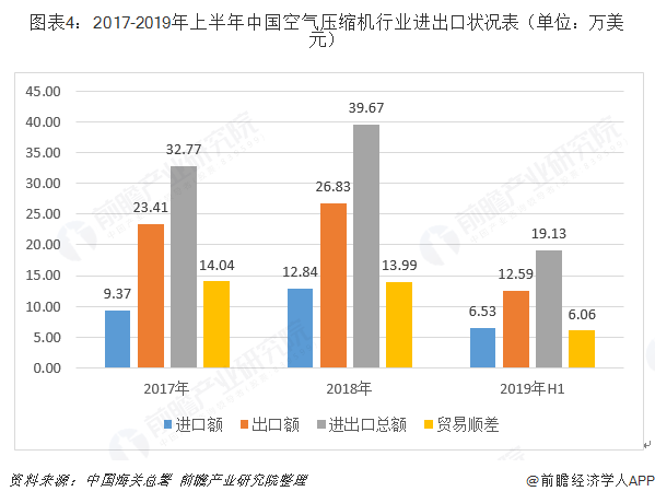图表4:2017-2019年上半年中国空气压缩机行业进出口状况表(单位:万美金)