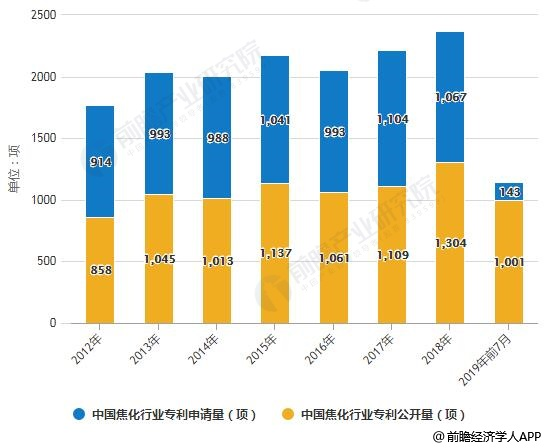 2012-2019年前7月中国焦化行业专利申请量、公开量统计情况
