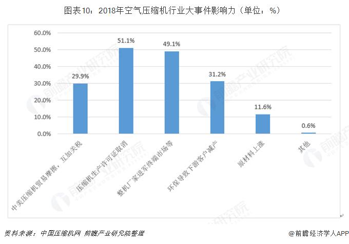 图表10:2018年空气压缩机行业大事件影响力(单位:%)