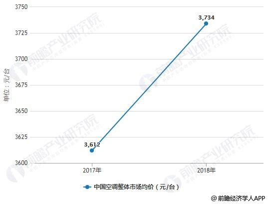 2017-2018年中国空调整体市场均价变化情况