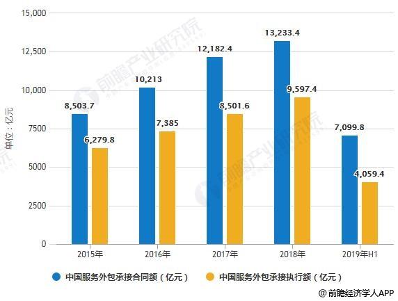 2015-2019年H1中国服务外包承接合同额、执行额统计情况