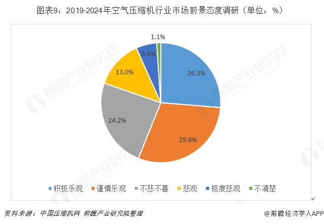 图表9:2019-2024年空气压缩机行业市场前景态度调研(单位:%)