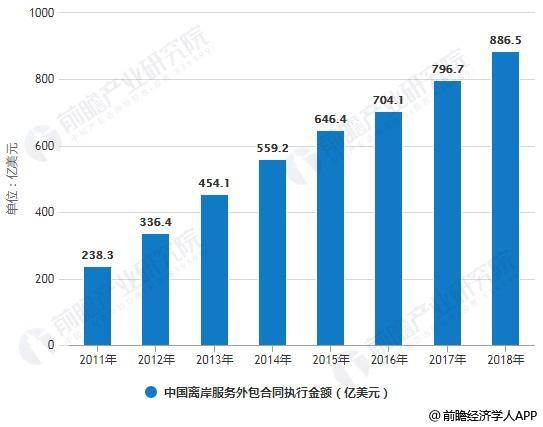 2011-2018年中国离岸服务外包合同执行金额统计及占比统计情况