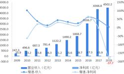 2018年中国供应链管理行业企业对比分析 企业估值处于相对低位,存在一定增值空间