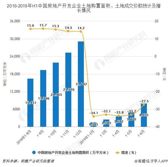 2018-2019年H1中国房地产开发企业土地购置面积、土地成交价款统计及增长情况