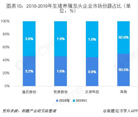 图表10:2018-2019年生猪养殖龙头企业市场份额占比(单位:%)