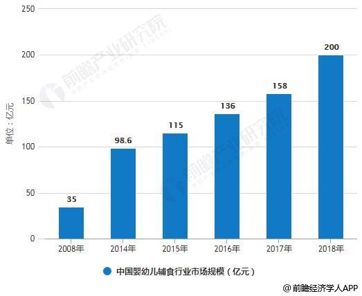 2008-2018年中国婴幼儿辅食行业市场规模统计情况及预测