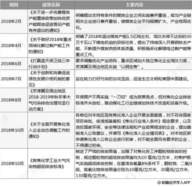 2018年中国焦化行业主要政策汇总情况