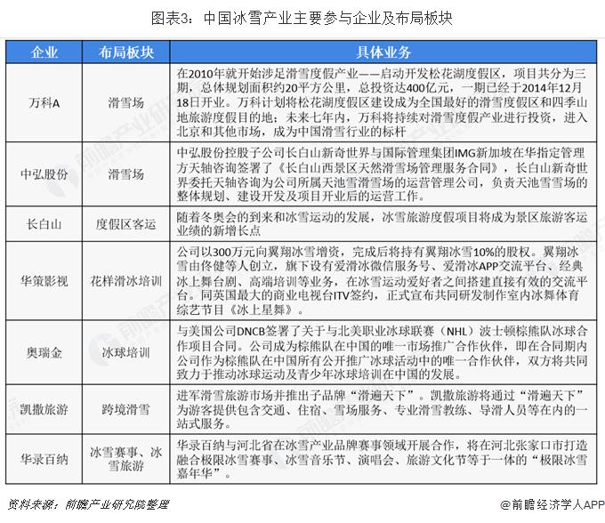 图表3:中国冰雪产业主要参与企业及布局板块