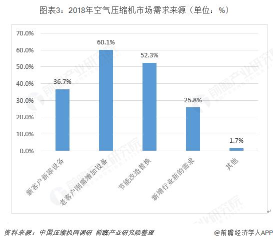 图表3:2018年空气压缩机市场需求来源(单位:%)