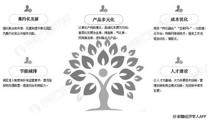 中国焦化行业转型升级趋势分析情况