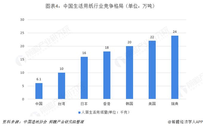 图表4:中国生活用纸行业竞争格局(单位:万吨)