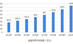 2018年中国益智玩具行业发展现状和市场前景分析,STEAM教育理念带动高品质玩具市场【组图】
