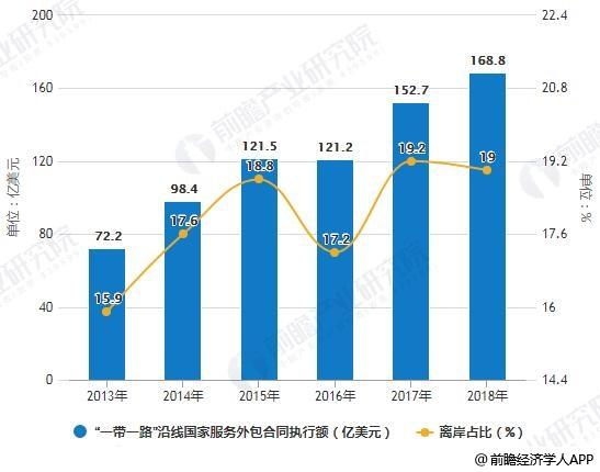 """2013-2018年""""一带一路""""沿线国家服务外包合同执行额统及占比统计情况"""