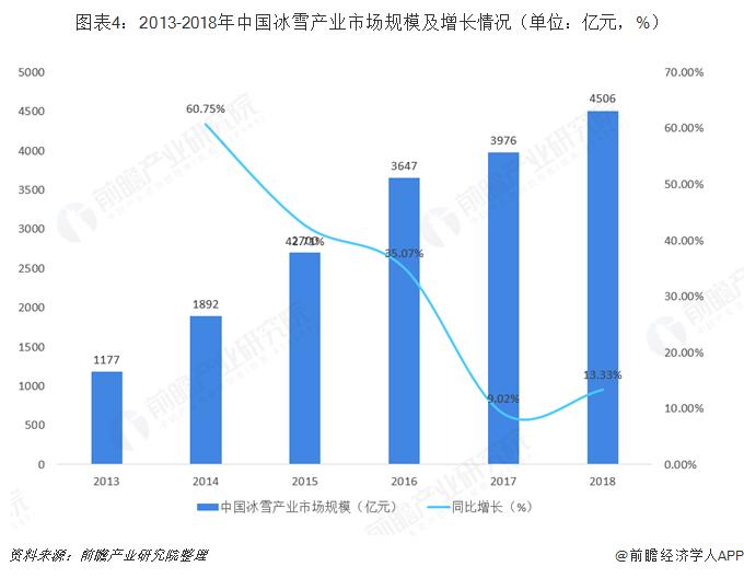 图表4:2013-2018年中国冰雪产业市场规模及增长情况(单位:亿元,%)