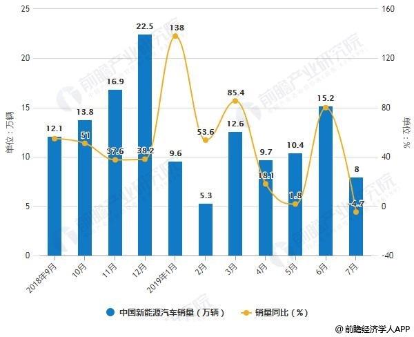 2018-2019年7月中国新能源汽车产销量统计及增长情况
