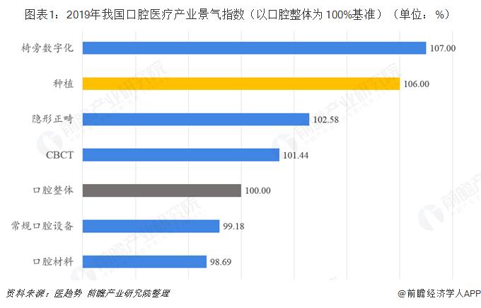 图表1:2019年我国口腔医疗产业景气指数(以口腔整体为100%基准)(单位:%)