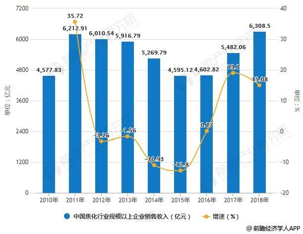2010-2018年中国焦化行业规模以上企业销售收入统计及增长情况