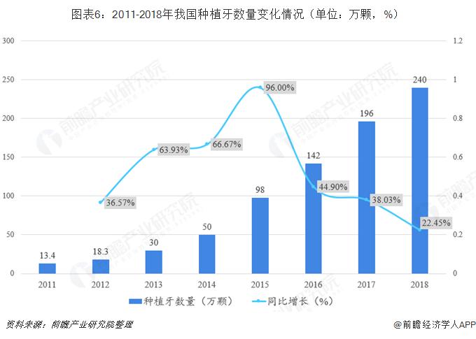 图表6:2011-2018年我国种植牙数量变化情况(单位:万颗,%)