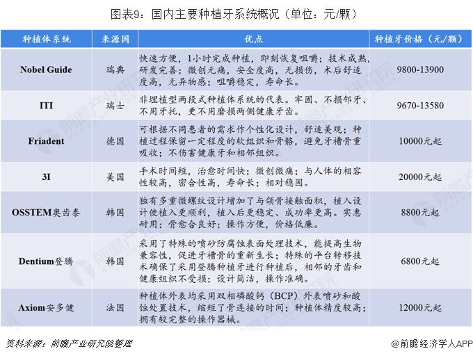 图表9:国内主要种植牙系统概述(单位:元/颗)