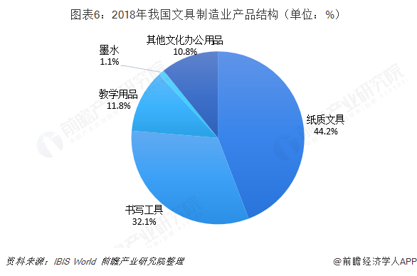 图表6:2018年我国文具制造业产品结构(单位:%)