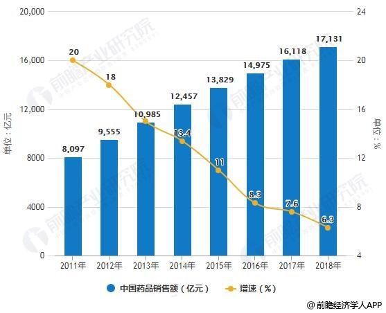 2011-2018年中国药品销售额统计及增长情况