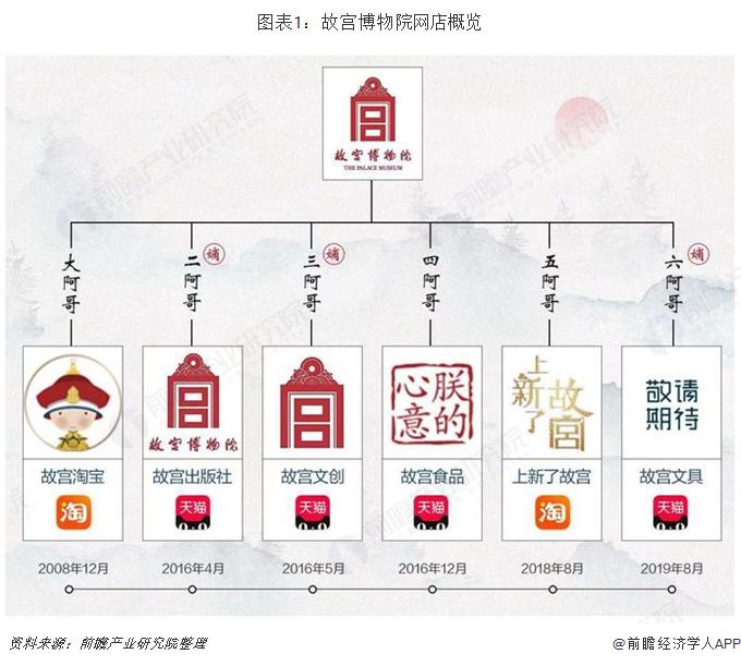 图表1:故宫博物院网店概览