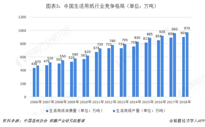 图表3:中国生活用纸行业竞争格局(单位:万吨)