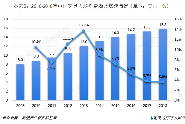 图表5:2010-2018年中国文具人均消费额及增速情况(单位:美元,%)