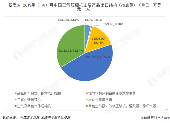 图表6:2019年(1-6)月中国空气压缩机主要产品出口结构(按金额)(单位:万美金,%)