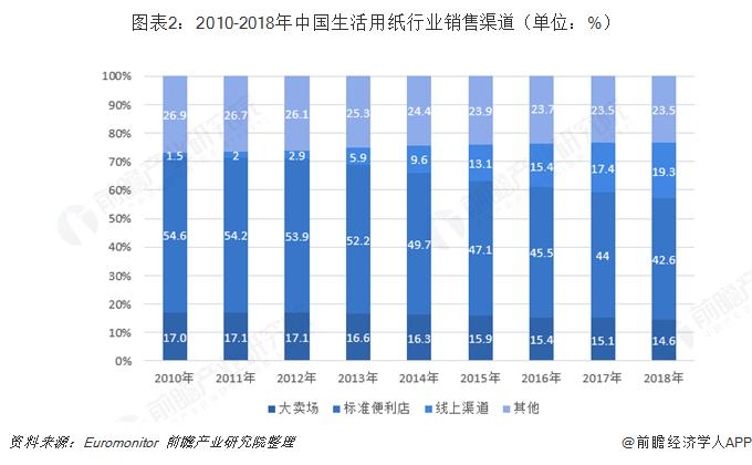 图表2:2010-2018年中国生活用纸行业销售渠道(单位:%)