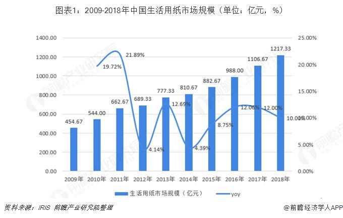 图表1:2009-2018年中国生活用纸市场规模(单位:亿元,%)