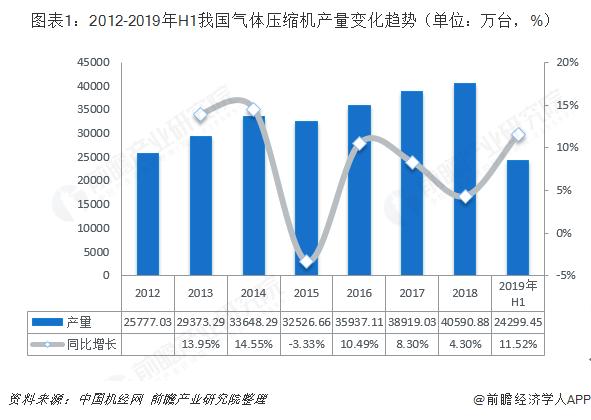 图表1:2012-2019年H1我国气体压缩机产量变化趋势(单位:万台,%)