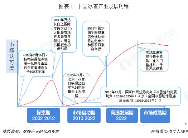 图表1:中国冰雪产业发展历程
