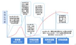 2018年中国冰雪产业市场现状及发展趋势 供需两端发力助推产业成长【组图】