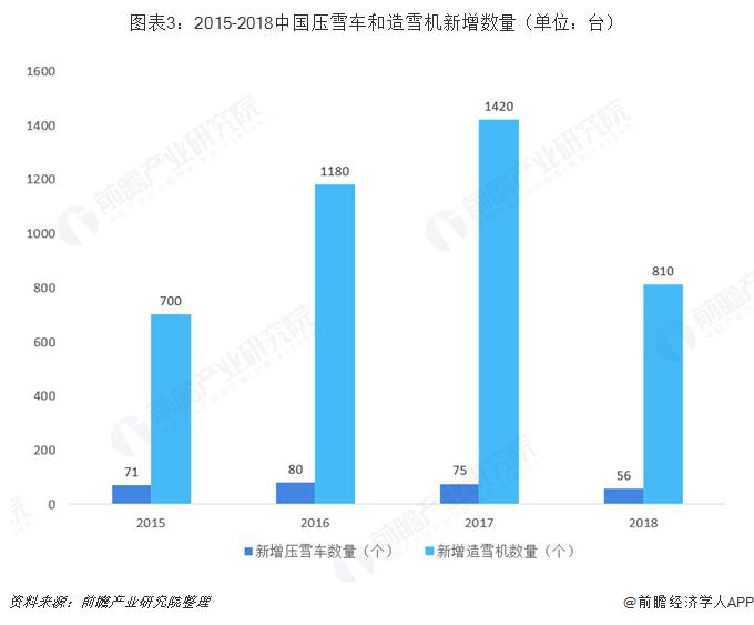 图表3:2015-2018中国压雪车和造雪机新增数量(单位:台)