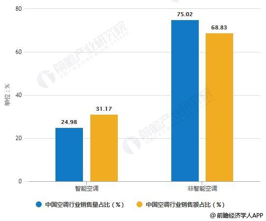 2018年中国空调行业销售量、销售额占比统计情况