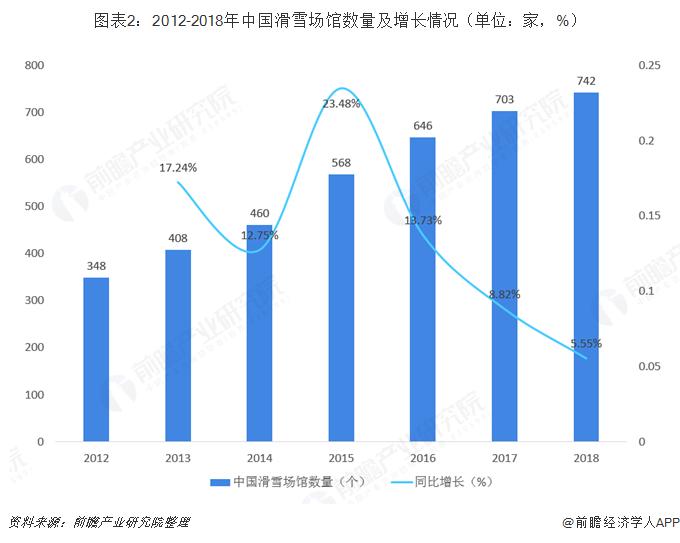 图表2:2012-2018年中国滑雪场馆数量及增长情况(单位:家,%)