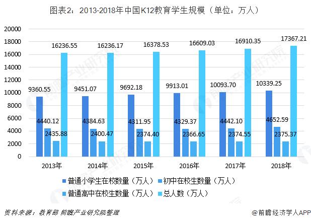 图表2:2013-2018年中国K12教育学生规模(单位:万人)