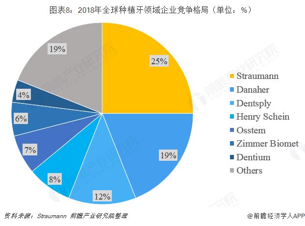 图表8:2018年全球种植牙领域企业竞争格局(单位:%)