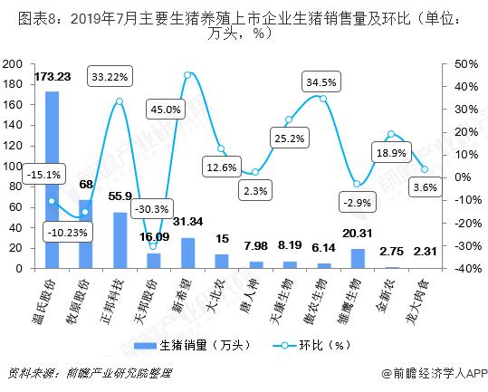 图表8:2019年7月主要生猪养殖上市企业生猪销售量及环比(单位:万头,%)