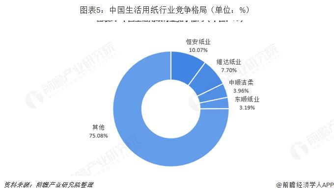 图表5:中国生活用纸行业竞争格局(单位:%)